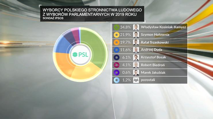 Wyborcy PSL-u w wyborach do Sejmu i Senatu z 2019 r. nie zagłosowali zgodnie na Kosiniaka-Kamysza